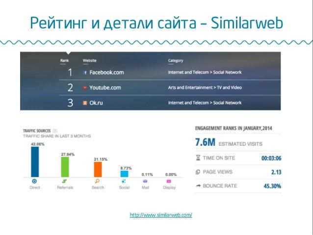 Рейтинг и детали сайта – Similarweb http://www.similarweb.com/
