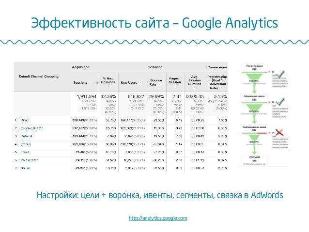 Эффективность сайта – Google Analytics http://analytics.google.com Настройки: цели + воронка, ивенты, сегменты, связка в A...