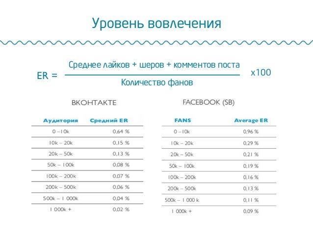 Уровень вовлечения Среднее лайков + шеров + комментов поста Количество фанов x100ER =