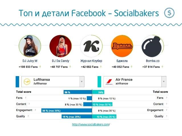 Топ и детали Facebook – Socialbakers http://www.socialbakers.com/