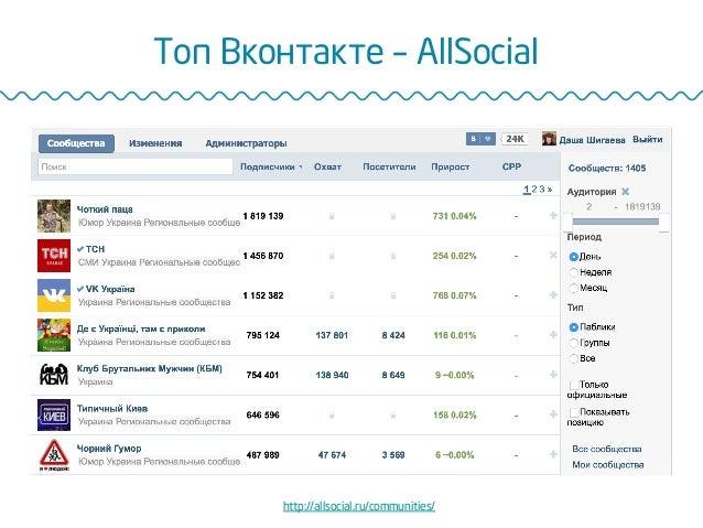Топ Вконтакте – AllSocial http://allsocial.ru/communities/
