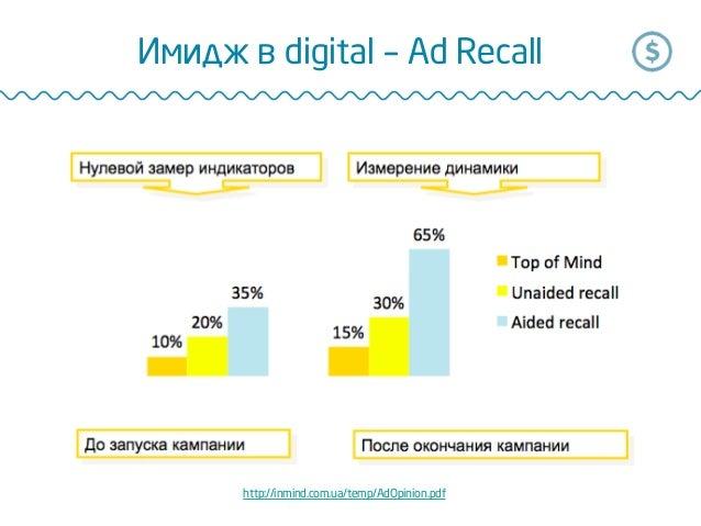 Имидж в digital – Ad Recall http://inmind.com.ua/temp/AdOpinion.pdf