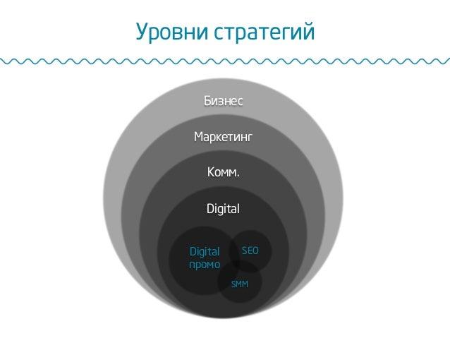 Уровни стратегий Бизнес Маркетинг Комм. Digital Digital промо SMM SEO