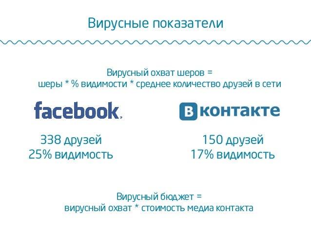 Вирусные показатели Вирусный охват шеров = шеры * % видимости * среднее количество друзей в сети 338 друзей 25% видимость ...