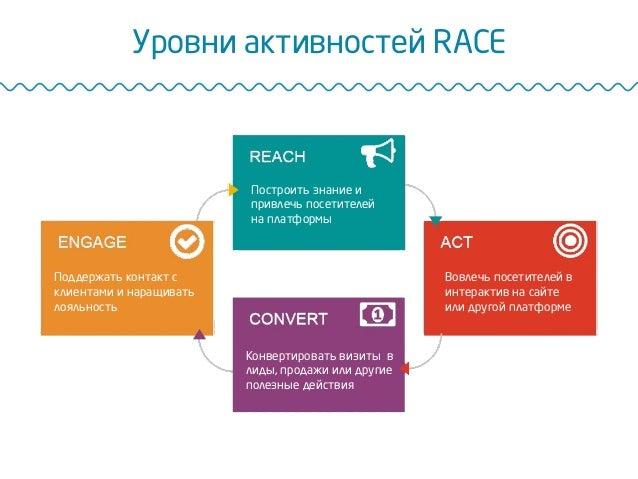 Уровни активностей RACE Построить знание и привлечь посетителей на платформы Вовлечь посетителей в интерактив на сайте или...