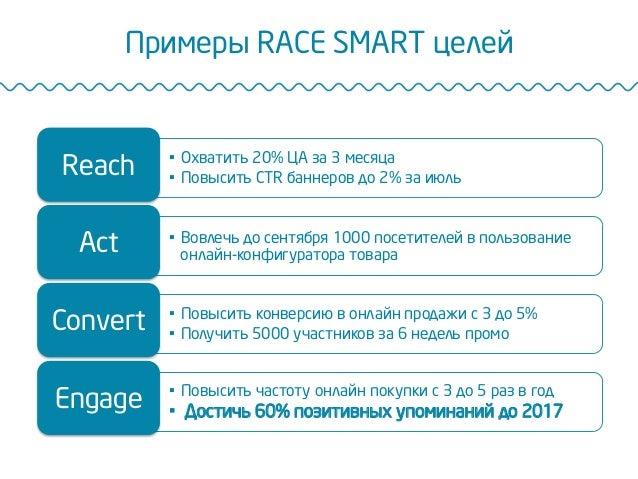 Примеры RACE SMART целей • Охватить 20% ЦА за 3 месяца • Повысить CTR баннеров до 2% за июль Reach • Вовлечь до сентябр...