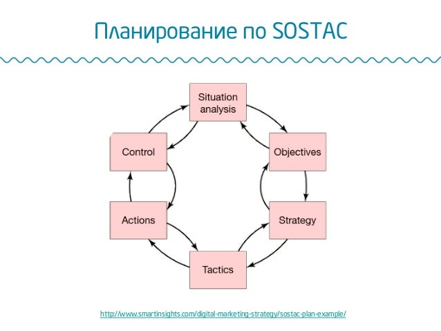 Планирование по SOSTAC http://www.smartinsights.com/digital-marketing-strategy/sostac-plan-example/