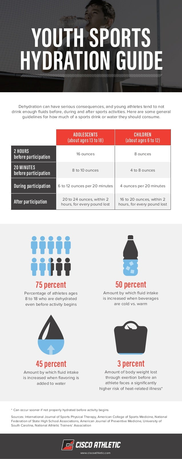 YOUTH SPORTS HYDRATION GUIDE ADOLESCENTS (about ages 13 to 18) CHILDREN (about ages 6 to 12) 2 HOURS before participation ...