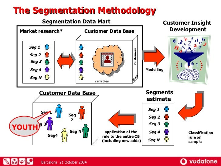 Customer segmentation methodology