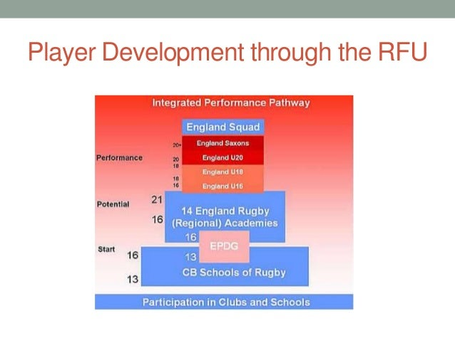sports development plan Information for clubs and organisations involved in the bicester sports  development plan project.
