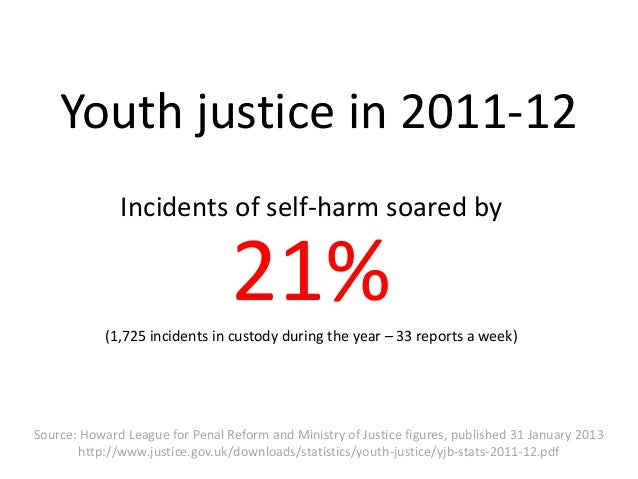 Youth justice in 2011-12              Incidents of self-harm soared by                                 21%            (1,7...