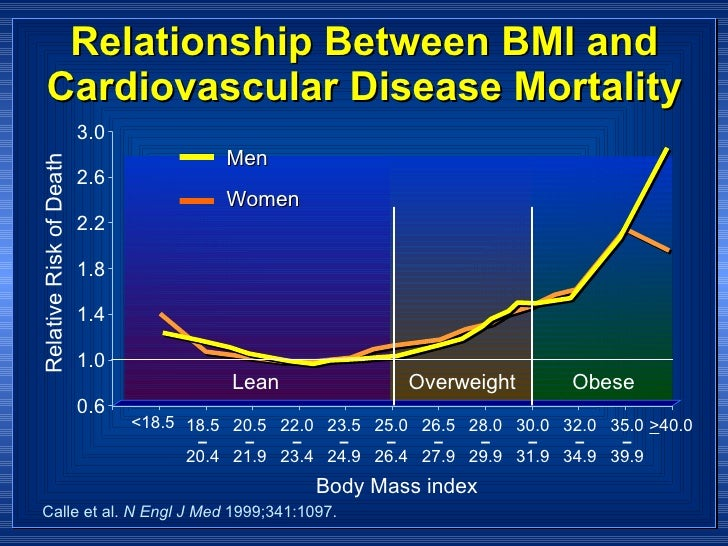 relationship between bmi and metabolic syndrome
