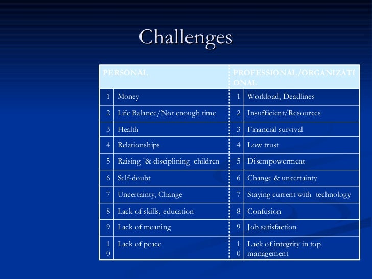 Challenges Lack of integrity in top management 10 Lack of peace 10 Job satisfaction 9 Lack of meaning 9 Confusion 8 Lack o...