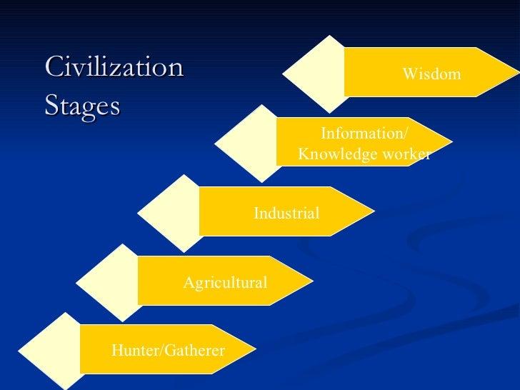 Civilization Stages Hunter/Gatherer Information/ Knowledge worker Industrial Agricultural Wisdom