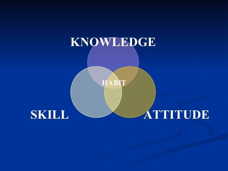 HABIT KNOWLEDGE ATTITUDE SKILL