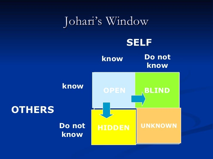 Johari's Window SELF OTHERS know know Do not know Do not know OPEN BLIND HIDDEN UNKNOWN
