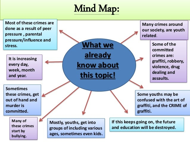 Mind Map: Many crimes around our society, are youth related. Some of the committed crimes are: graffiti, robbery, violence...