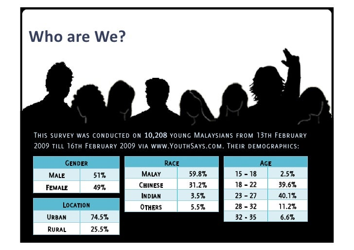 WhoareWe?     This survey was conducted on 10,208 young Malaysians from 13th February 2009 till 16th February 2009 via ...