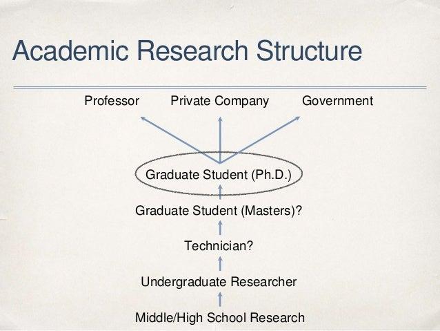 Academic Research Structure Undergraduate Researcher Graduate Student (Masters)? Graduate Student (Ph.D.) Professor Techni...
