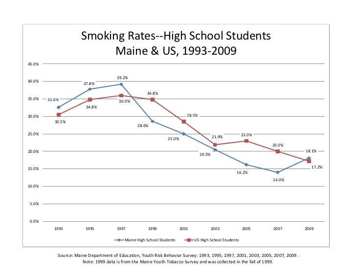 Smoking Rates--High School Students                            Maine & US, 1993-200945.0%                                 ...