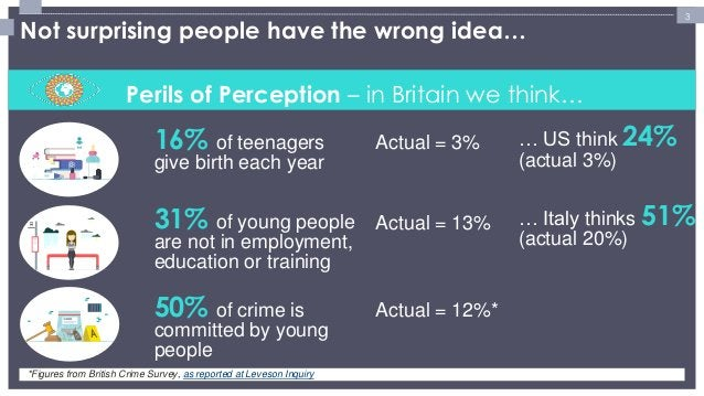 3  Perils of Perception – in Britain we think…  16% of teenagers  give birth each year  31% of young people  are not in em...
