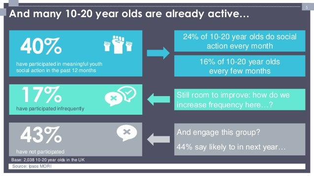 5  have participated in meaningful youth social action in the past 12 months  have participated infrequently  have not par...