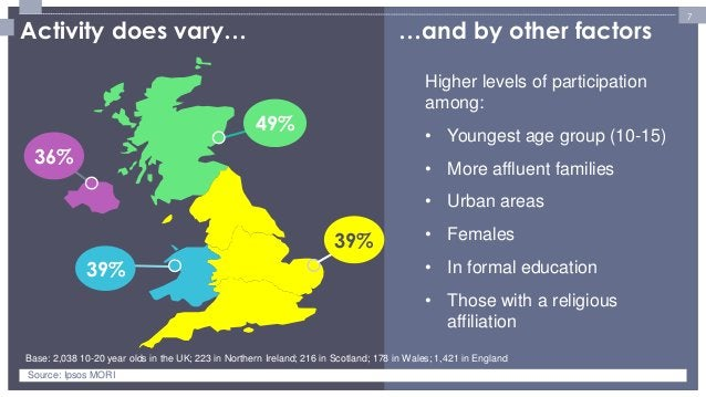 7  Higher levels of participation among:  •Youngest age group (10-15)  •More affluent families  •Urban areas  •Females  •I...