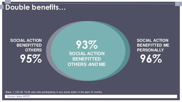 9  Base: 1,154 UK 10-20 year olds participating in any social action in the past 12 months  SOCIAL ACTION BENEFITTED ME PE...