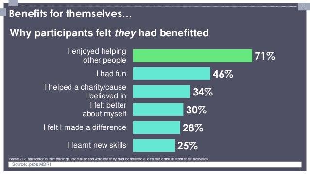 11  Benefits for themselves…  25%  28%  30%  34%  46%  71%  I learnt new skills  I felt I made a difference  I felt better...
