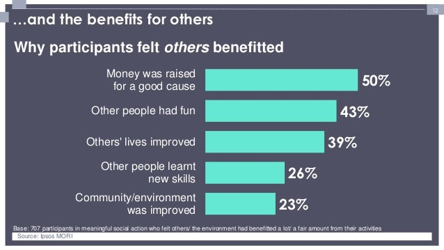 12  …and the benefits for others  23%  26%  39%  43%  50%  Community/environment  was improved  Other people learnt  new s...