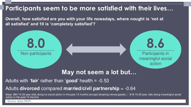 13  Overall, how satisfied are you with your life nowadays, where nought is 'not at all satisfied' and 10 is 'completely s...