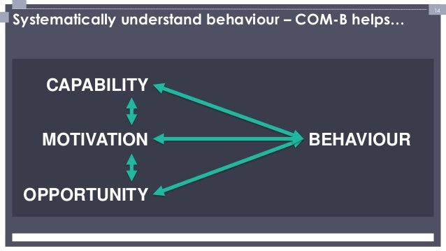 14  Systematically understand behaviour – COM-B helps…  CAPABILITY  MOTIVATION  OPPORTUNITY  BEHAVIOUR