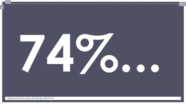 6  74%...  Source: Community Life Survey 2013-14