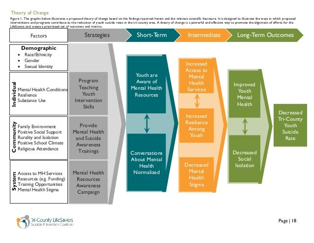 Page   18 Theory of Change Strategies Short-Term Intermediate Long-Term Outcomes Decreased Tri-County Youth Suicide Rate I...