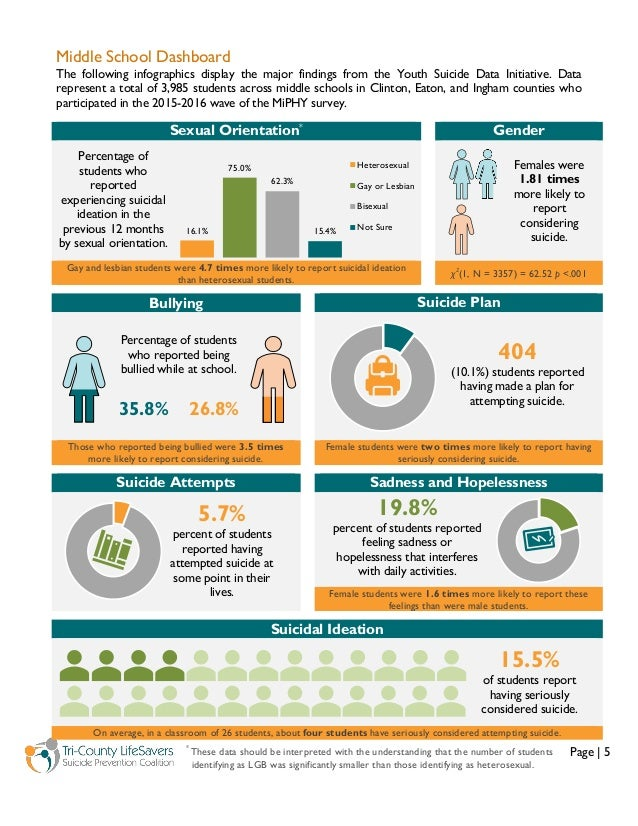 Page   5 Middle School Dashboard The following infographics display the major findings from the Youth Suicide Data Initiat...