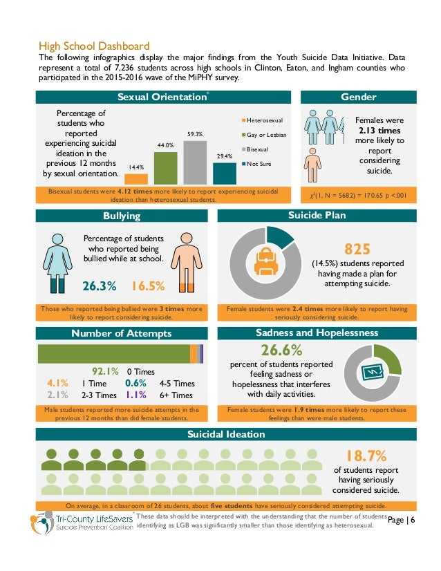 Page   6 High School Dashboard The following infographics display the major findings from the Youth Suicide Data Initiativ...