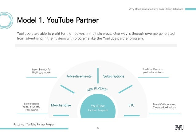 YouTube Eng - Powerpoint Template