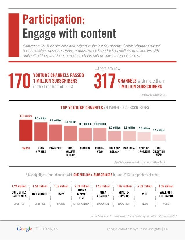 04google.com/think/youtube-insights Content on YouTube achieved new heights in the last few months. Several channels passe...
