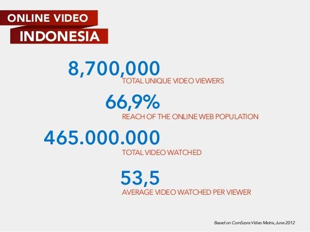 Youtube Indonesia Analysis