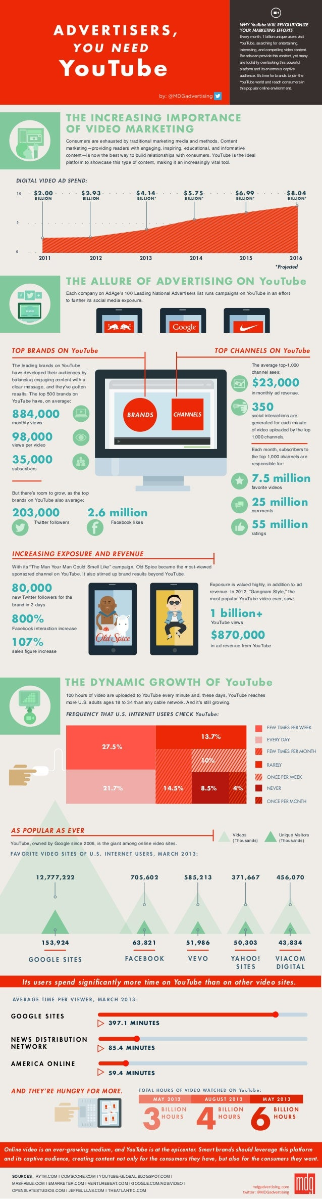YouTubeEvery month, 1 billion unique users visitYouTube, searching for entertaining,interesting, and compelling video cont...