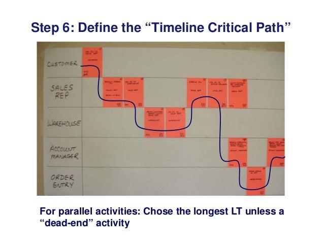 step 6 define the timeline