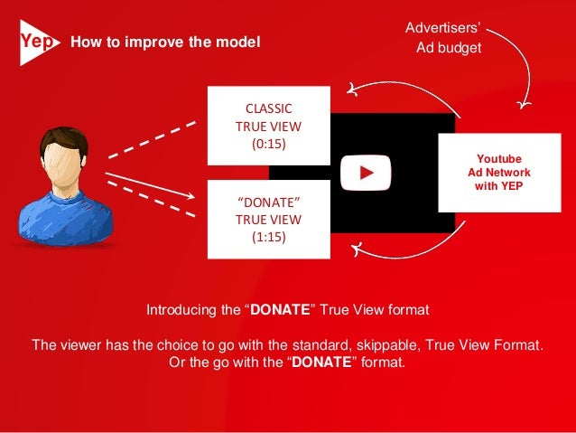 """CLASSIC  TRUE VIEW  (0:15)  """"DONATE""""  TRUE VIEW  (1:15)  Advertisers'  Youtube  Ad Network  with YEP  How to improve the m..."""