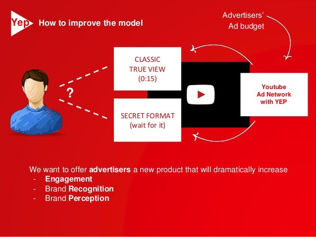CLASSIC  TRUE VIEW  (0:15)  SECRET FORMAT  (wait for it)  Advertisers'  Ad budget  Youtube  Ad Network  with YEP  How to i...