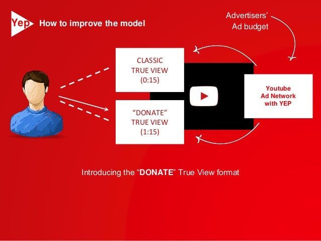 """CLASSIC  TRUE VIEW  (0:15)  """"DONATE""""  TRUE VIEW  (1:15)  Advertisers'  Ad budget  Youtube  Ad Network  with YEP  How to im..."""