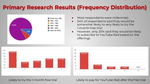 YouTube Red Presentation