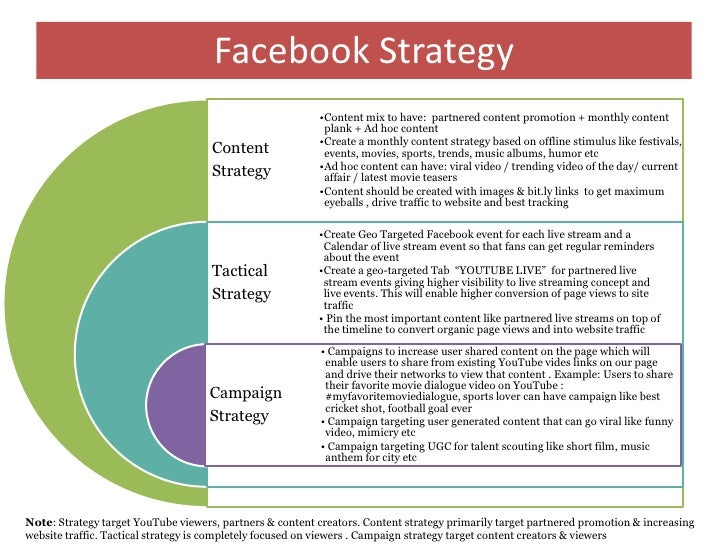 Youtube social media Audit : Sample Report