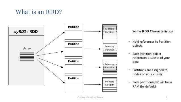 What is an RDD? Copyright 2014 Tony Duarte 3 myRDD : RDD Partition Partition Partition Partition Some RDD Characteristics ...