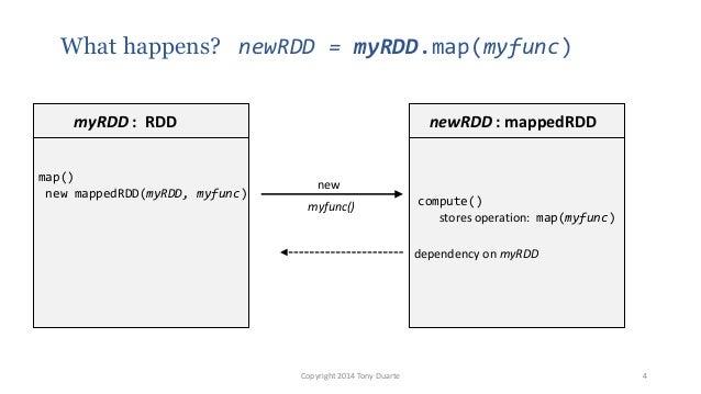 What happens? newRDD = myRDD.map(myfunc) Copyright 2014 Tony Duarte 4 myRDD : RDD map() new mappedRDD(myRDD, myfunc) newRD...