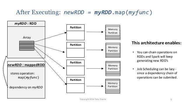 After Executing: newRDD = myRDD.map(myfunc) Copyright 2014 Tony Duarte 5 newRDD : mappedRDD Partition Partition Partition ...