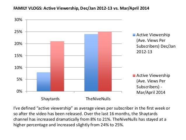 0% 5% 10% 15% 20% 25% 30% Shaytards TheNiveNulls Active Viewership (Ave. Views Per Subscribers) Dec/Jan 2012-13 Active Vie...